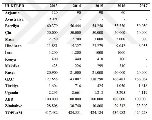 Dünyada son yıllardaki vermikülit üretimi